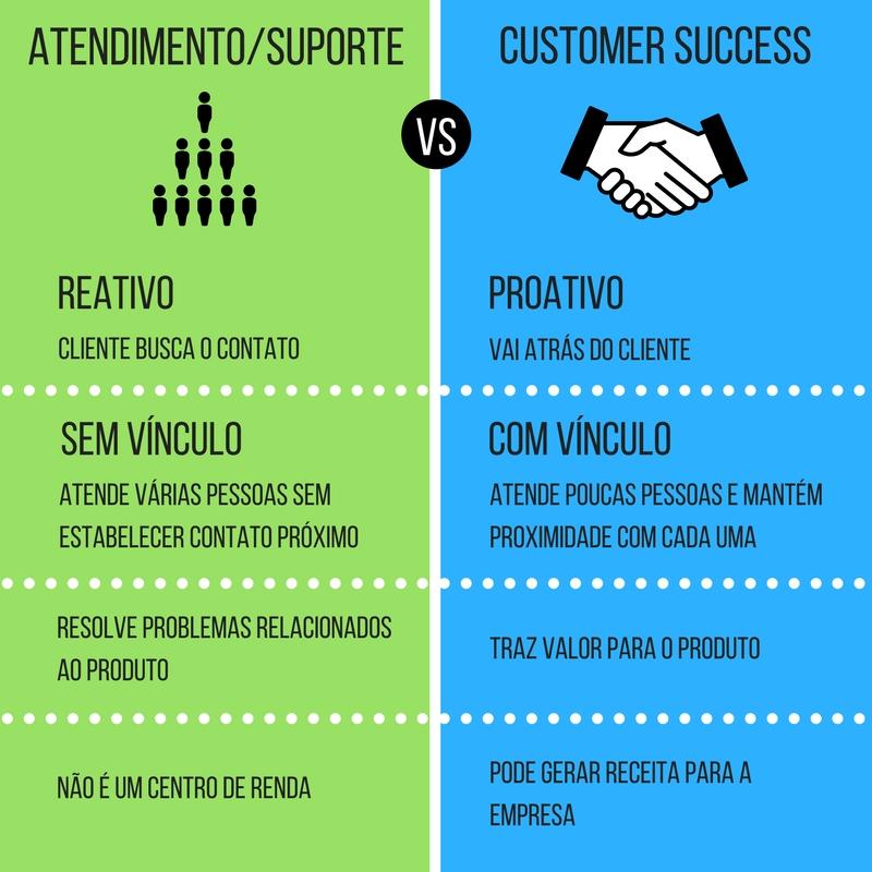 diferenças entre atendimento e customer success