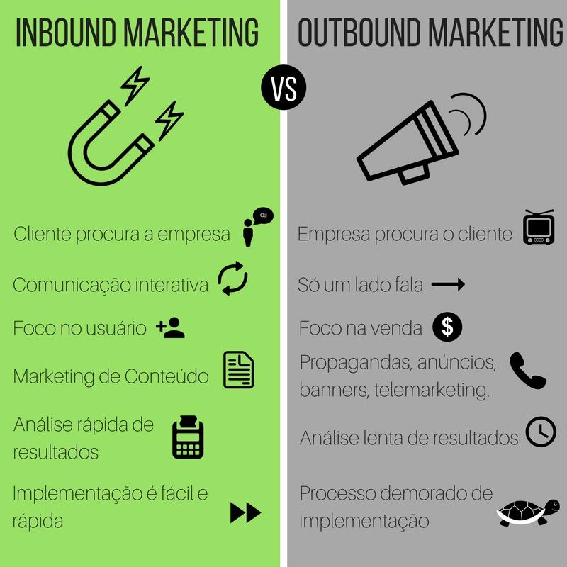 infográfico com as diferenças entre inbound e outbound marketing