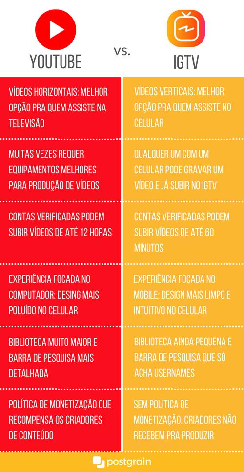 Infográfico produzido pelo Postgrain que demonstra as diferenças de cada rede social