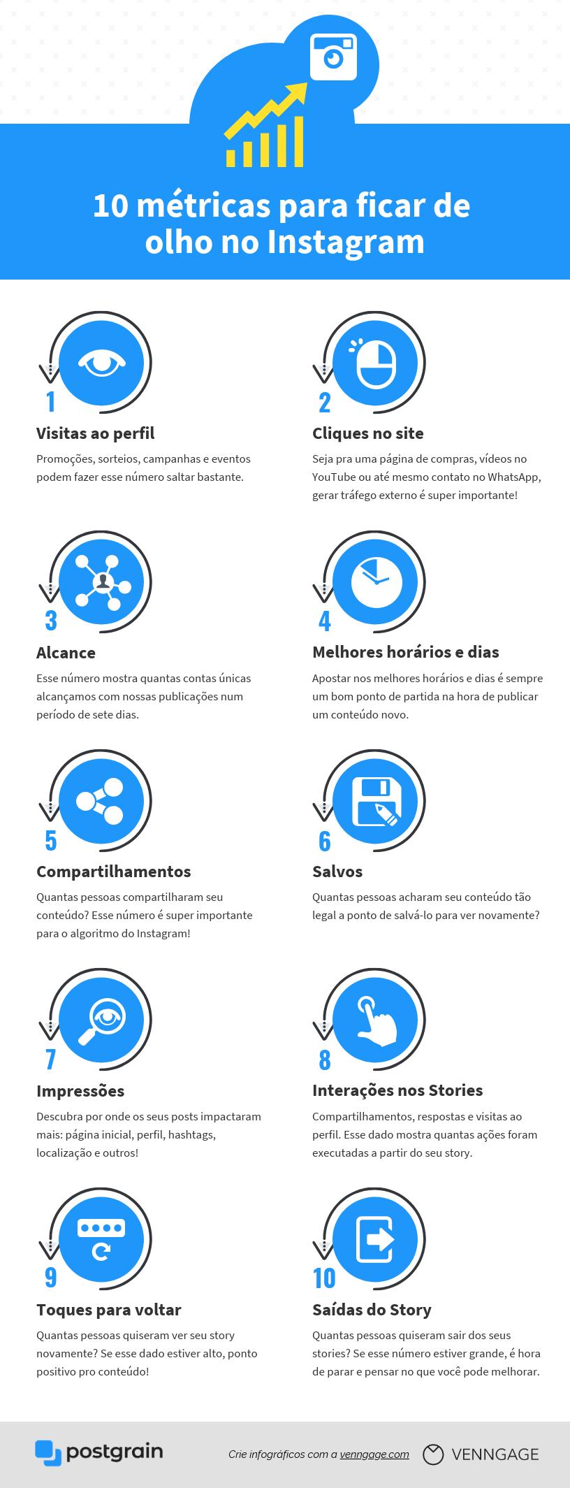 Infográfico mostrando as 10 métricas mais importantes para acompanhar no Instagram