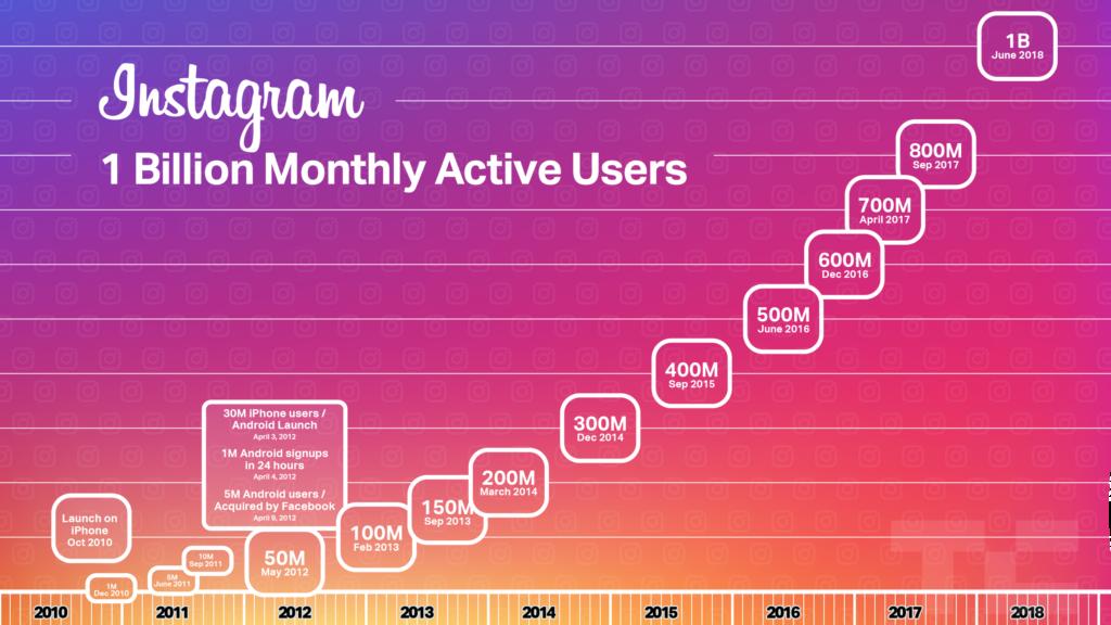 Imagem mostrando crescimento do Instagram desde a sua criação
